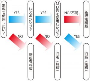 Quick Cacheの選び方チャート