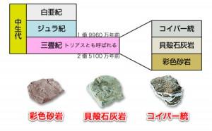 三畳紀の区分と岩石