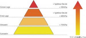 VDPによる畑別での格付けランクの模式図