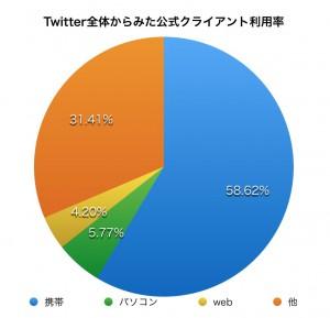 Twitter全体からみた公式クライアント利用率